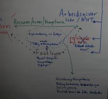 Gruppe 15: Figur 1b Funksjons- og arbeidsevnevurdering, delbilde
